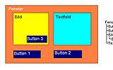 """Schematische Darstellung der Baumstruktur der Benutzeroberfläche. """"Button 3"""" ist ein Kind von """"Bild"""", """"Textfeld"""" ist ein Kind von """"Fenster"""""""