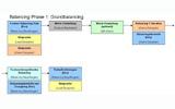 Balancing Phase 1: Das Grundbalancing