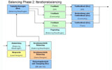 Balancing Phase 2: Iterationsbalancing